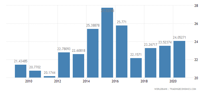 mauritius merchandise imports from developing economies in east asia  pacific percent of total merchandise imports wb data