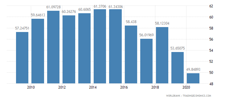 mauritius merchandise imports from developing economies outside region percent of total merchandise imports wb data