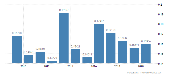 mauritius military expenditure percent of gdp wb data