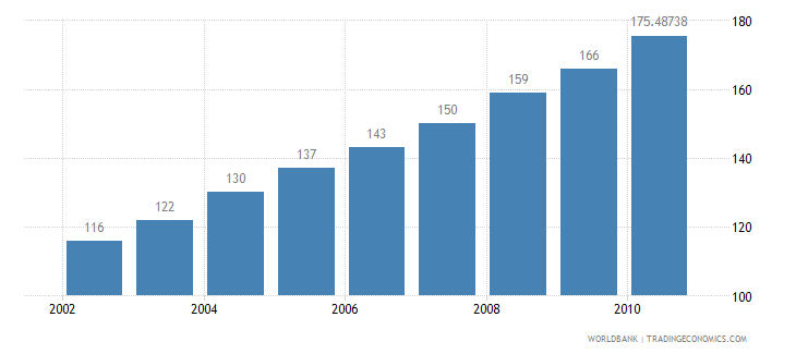 mauritius motor vehicles per 1 000 people wb data