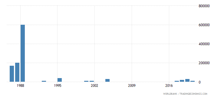 mauritius net bilateral aid flows from dac donors italy us dollar wb data