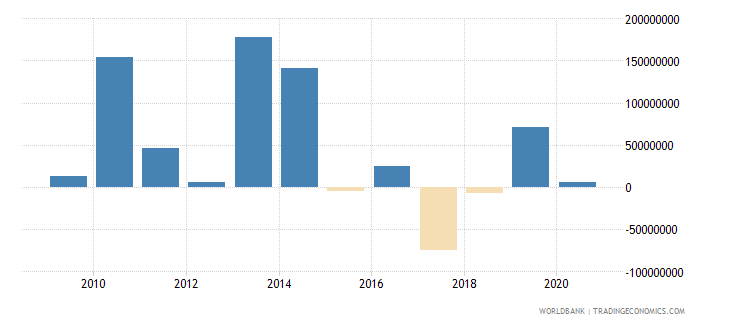 mauritius net financial flows rdb nonconcessional nfl us dollar wb data