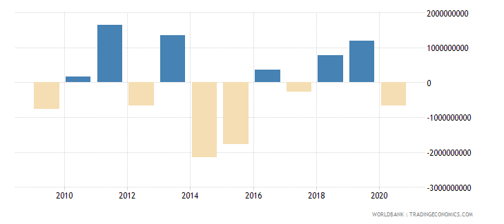 mauritius net flows on external debt private nonguaranteed png nfl us dollar wb data