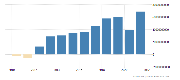 mauritius net income from abroad current lcu wb data