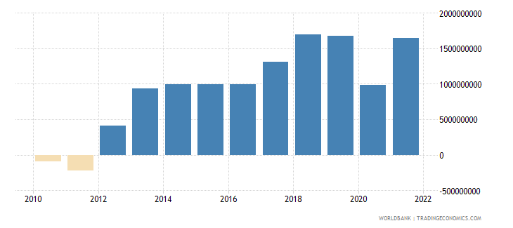 mauritius net income from abroad us dollar wb data