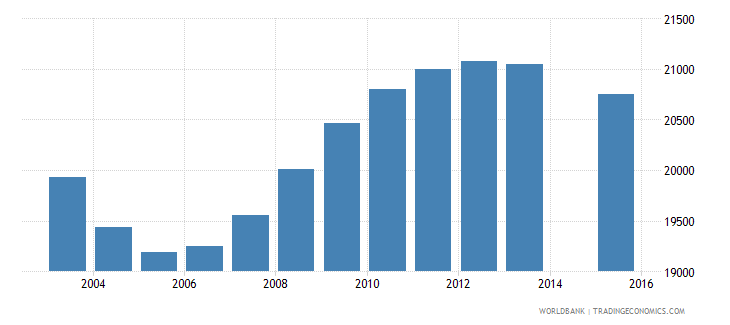 mauritius population age 19 total wb data