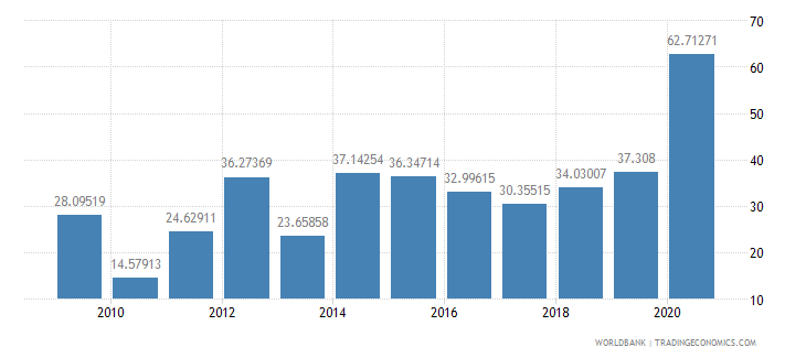mauritius short term debt percent of exports of goods services and income wb data