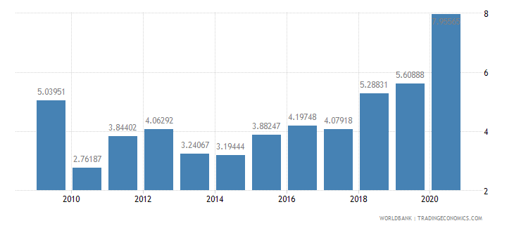 mauritius total reserves in months of imports wb data
