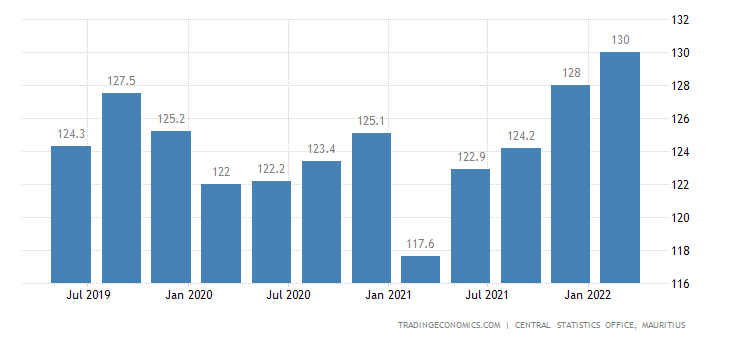 Mauritius Wages In Manufacturing