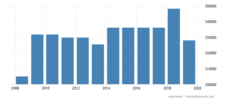 mexico armed forces personnel total wb data
