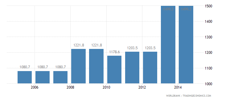 mexico cost to export us dollar per container wb data