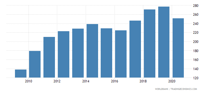 mexico export value index 2000  100 wb data