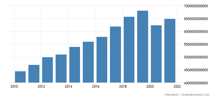 mexico exports as a capacity to import constant lcu wb data