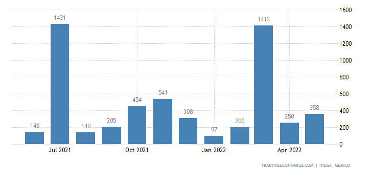 Mexico Exports of Acyclic Hydrocarbons