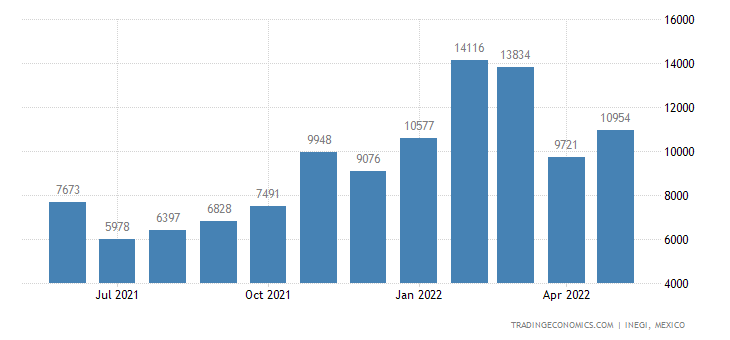 Mexico Exports of Agricultural, Horticultural Or Forestr