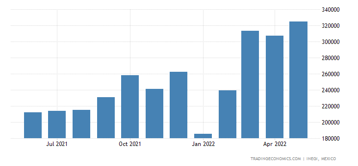 Mexico Exports of Aluminum & Articles Thereof