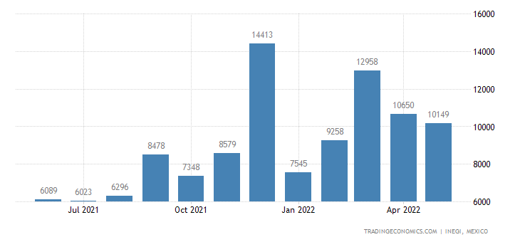 Mexico Exports of Aluminum Plates, Sheets & Strip, Over