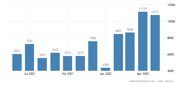 Mexico Exports of Aluminum Tubes & Pipes