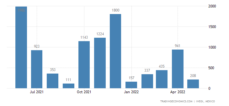Mexico Exports of Aluminum Wire