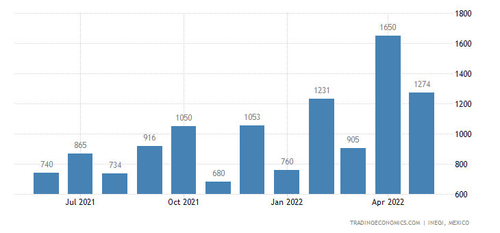 Mexico Exports of Animal Or Vegetable Fertilizers