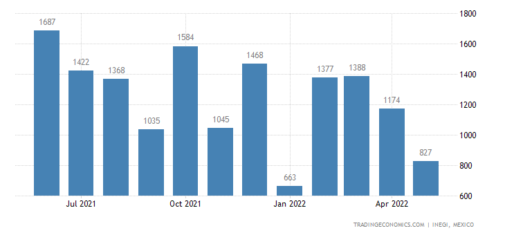 Mexico Exports of Articles of Apparel & Clth Accessories