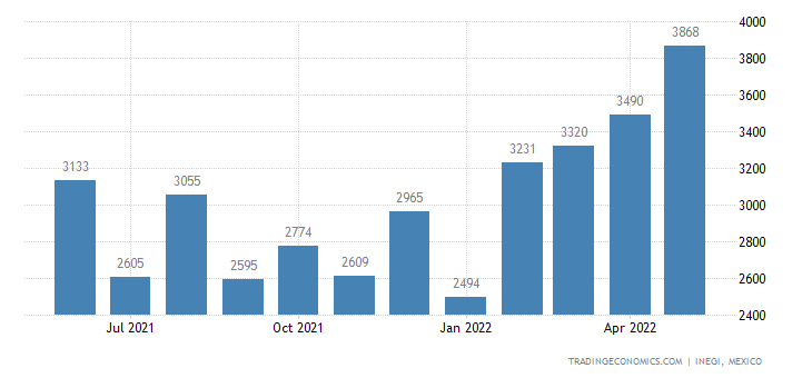 Mexico Exports of Articles of Asphalt Or of Similar Mate