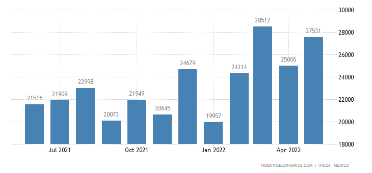 Mexico Exports of Articles of Cement, Concrete Or Artifi