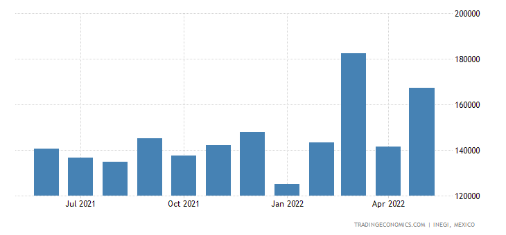 Mexico Exports of Articles of Iron Or Steel, Not Spei