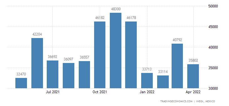 Mexico Exports of Articles of Jewelry & Parts Thereof Of