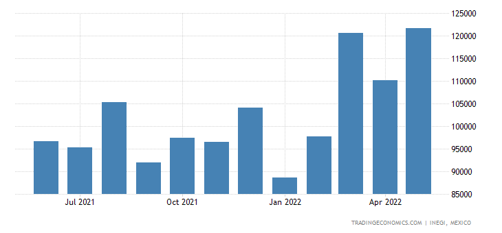 Mexico Exports of Articles of Stone, Plaster, Cement, As