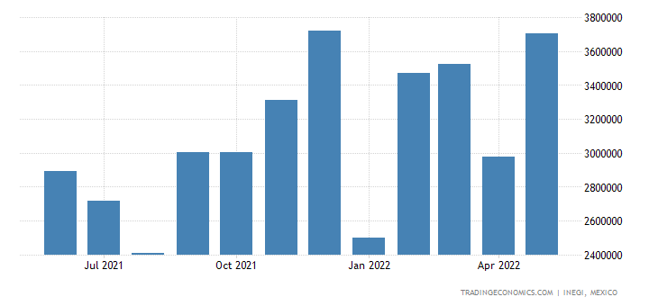Mexico Exports of Automatic Data Processing Machines & U