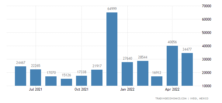Mexico Exports of Bars & Rods of Iron, Hot-rolled, In Ir