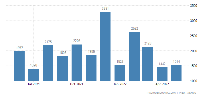 Mexico Exports of Blankets & Traveling Rugs