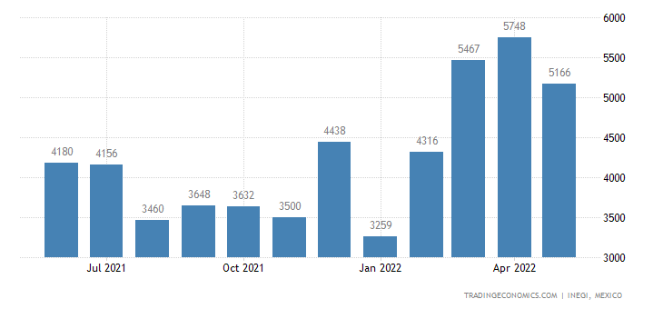 Mexico Exports of Brassieres, Girdles, Corsets, Braces,