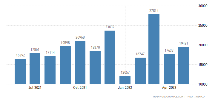 Mexico Exports of Brooms, Brushes, Hand-operated Floor S