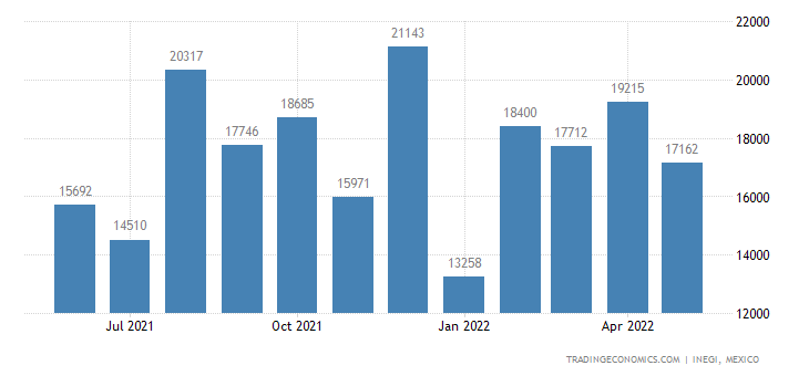 Mexico Exports of Builders Joinery & Carpentry of Wood