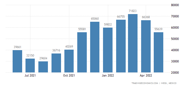Mexico Exports of Cabbages, Cauliflower, Kohlrabi, Kale,