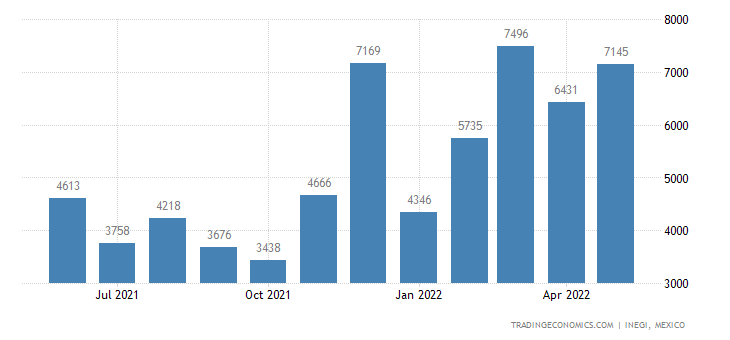 Mexico Exports of Candles, Tapers & The Like