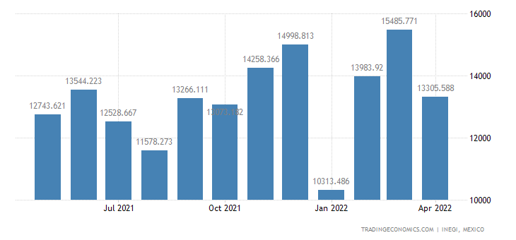 Mexico Exports of Capital Goods