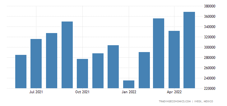 Mexico Exports of Centrifuges, Incl Centrifugal Dryers