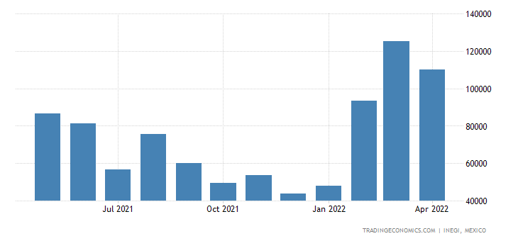 Mexico Exports of Citrus Fruit, Fresh Or Dried