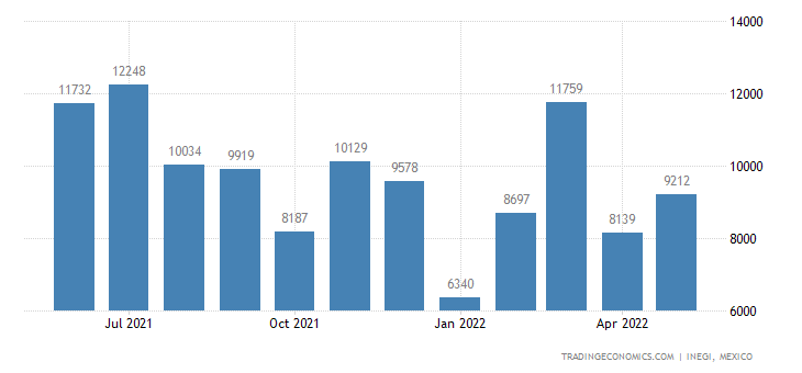 Mexico Exports of Clocks & Watches & Parts Thereof