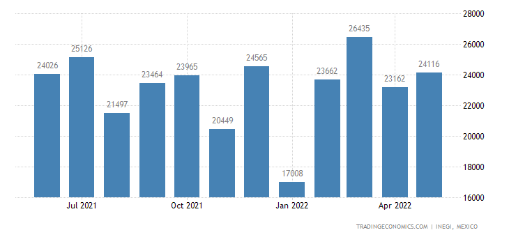 Mexico Exports of Cloth, Grill, Netting & Fencing, of Ir