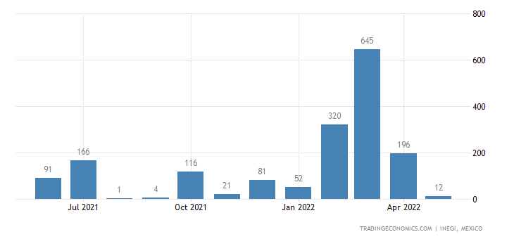Mexico Exports of Cocoa Beans, Whole Or Broken, Raw Or R