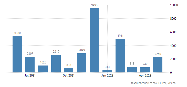 Mexico Exports of Coin