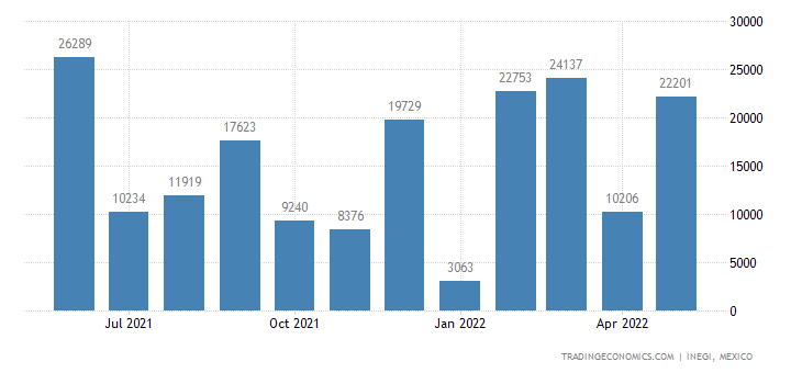 Mexico Exports of Copper Wire