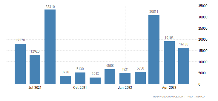 Mexico Exports of Corn (maize)