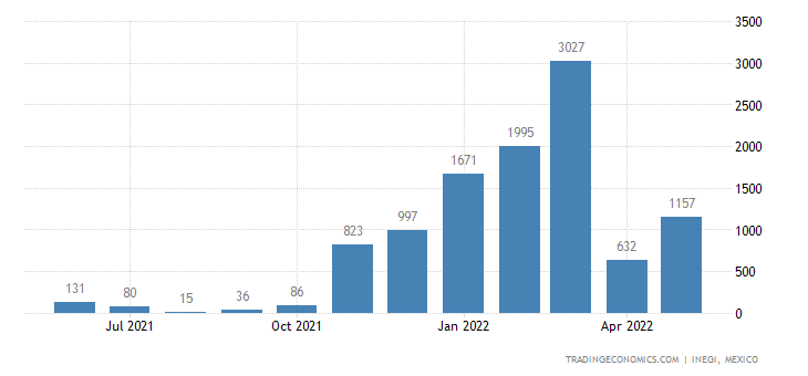 Mexico Exports of Cotton, Carded Or Combed