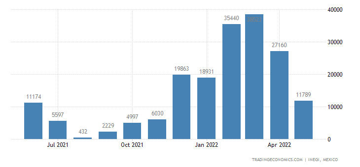 Mexico Exports of Cotton, Not Carded Or Combed