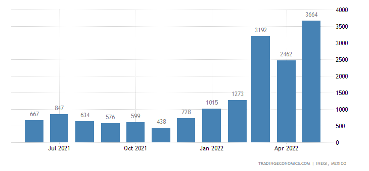 Mexico Exports of Cotton Yarn, Containing Less Than Cott